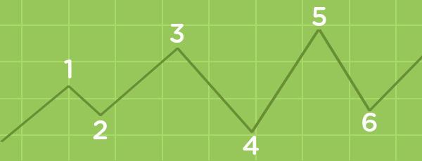 the elliott wave principle pdf