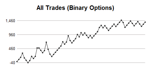 Binary options payout percentages