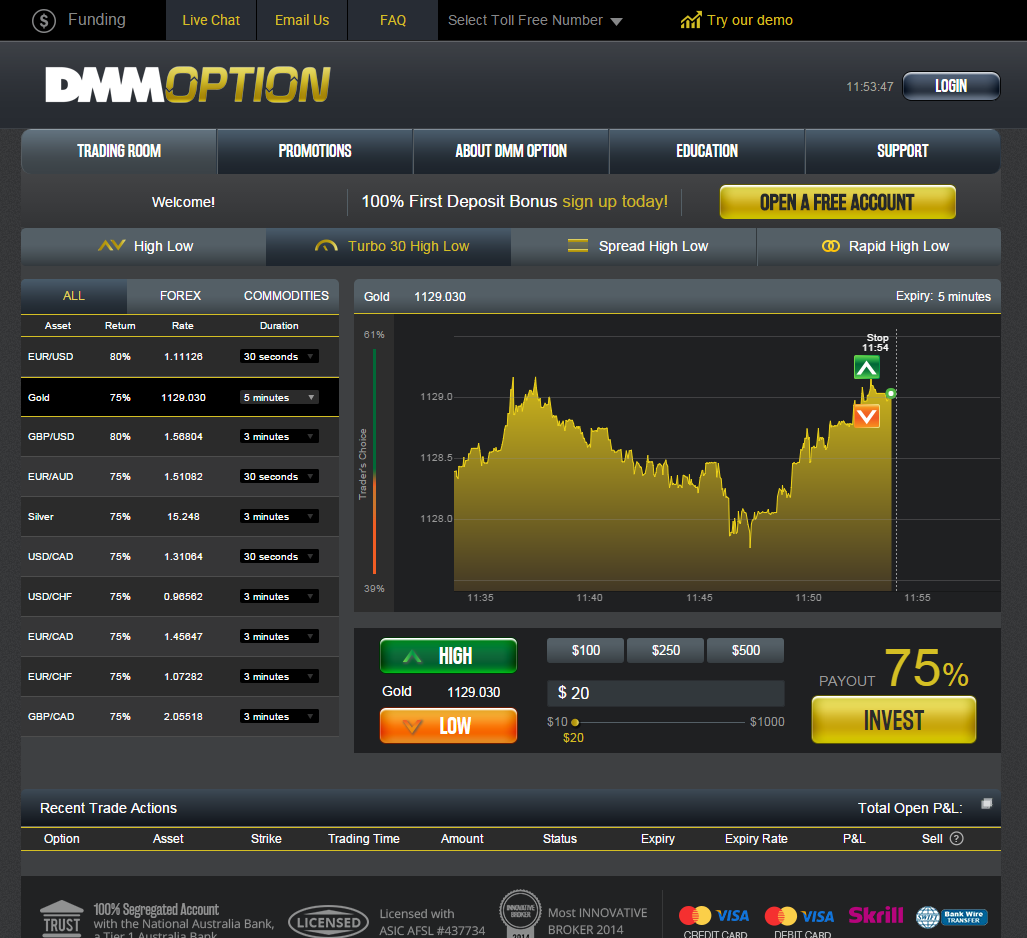 Dmm binary options